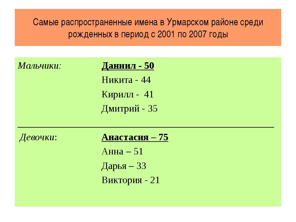 Самые распространенные имена в Урмарском районе среди рожденных в период с 20...
