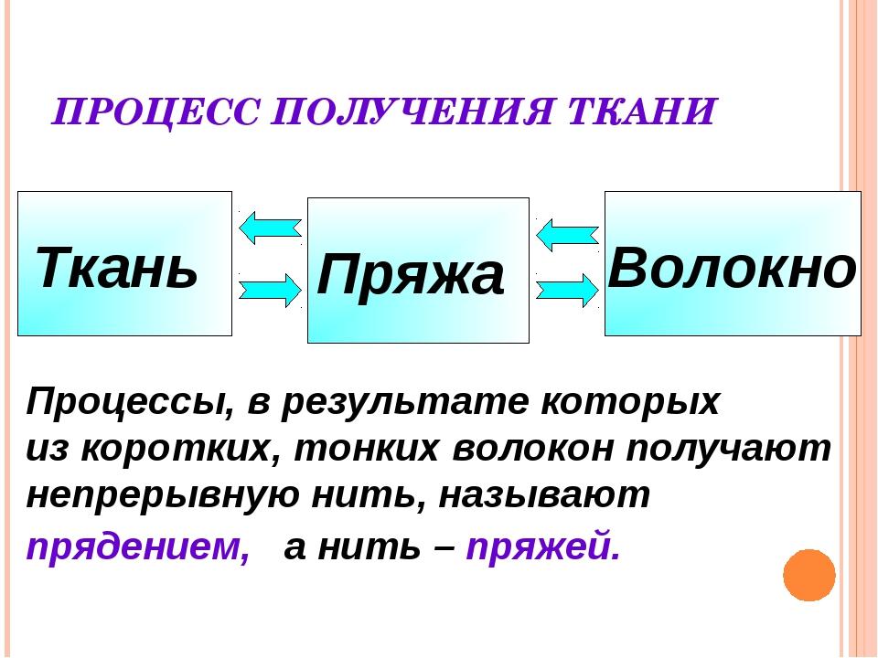 ПРОЦЕСС ПОЛУЧЕНИЯ ТКАНИ Ткань Пряжа Волокно Процессы, в результате которых из...