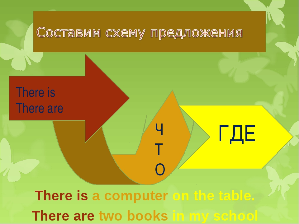 There is There are ЧТО ГДЕ There is a computer on the table. There are two bo...