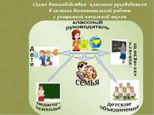 Схема взаимодействия классного руководителя в системе воспитательной работы с