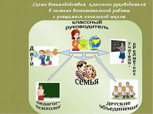 Схема взаимодействия классного руководителя в системе воспитательной работы с...