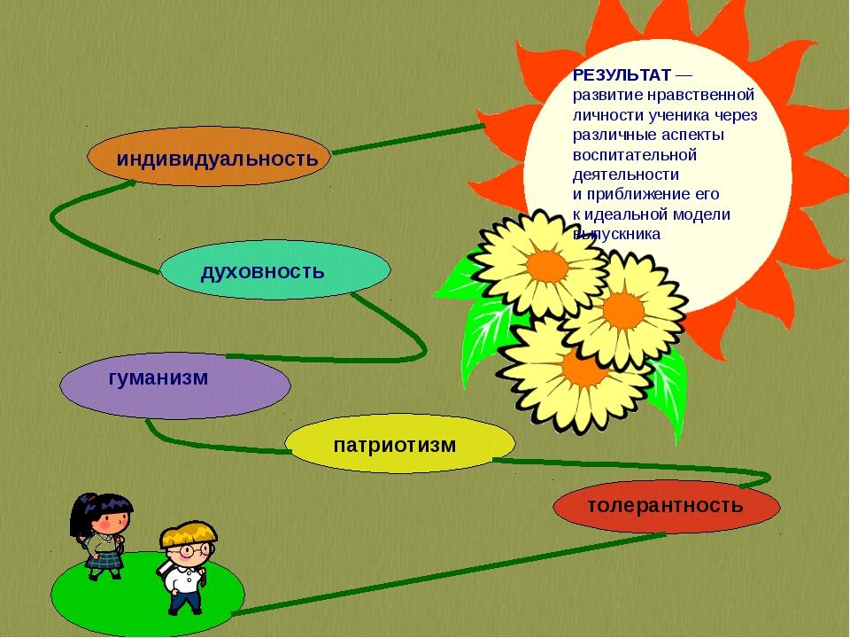 РЕЗУЛЬТАТ — развитие нравственной личности ученика через различные аспекты во...