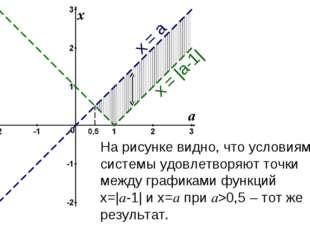 На рисунке видно, что условиям системы удовлетворяют точки между графиками фу