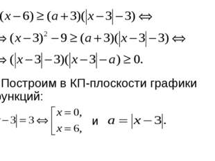 и Построим в КП-плоскости графики функций: