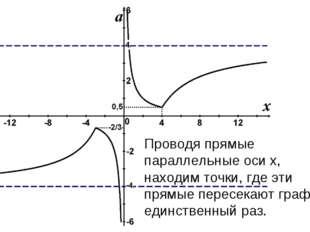 Проводя прямые параллельные оси x, находим точки, где эти прямые пересекают г