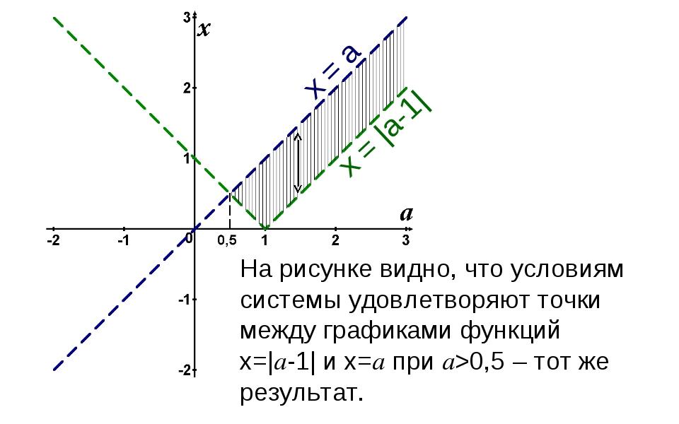 На рисунке видно, что условиям системы удовлетворяют точки между графиками фу...