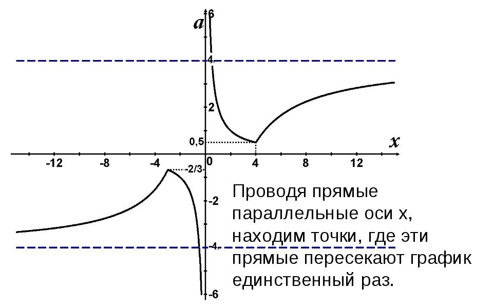 Проводя прямые параллельные оси x, находим точки, где эти прямые пересекают г...