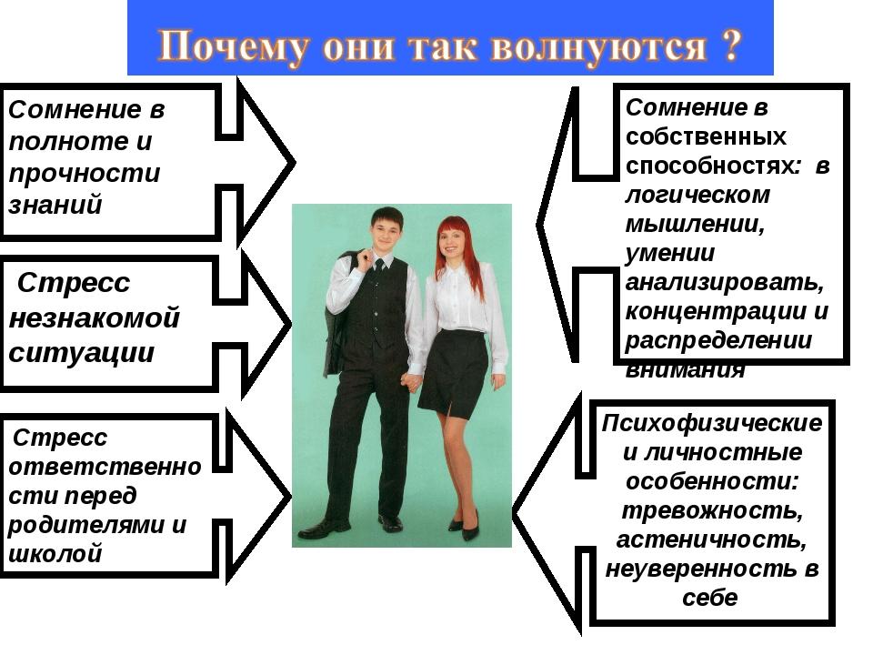 Сомнение в полноте и прочности знаний Стресс незнакомой ситуации Стресс отве...
