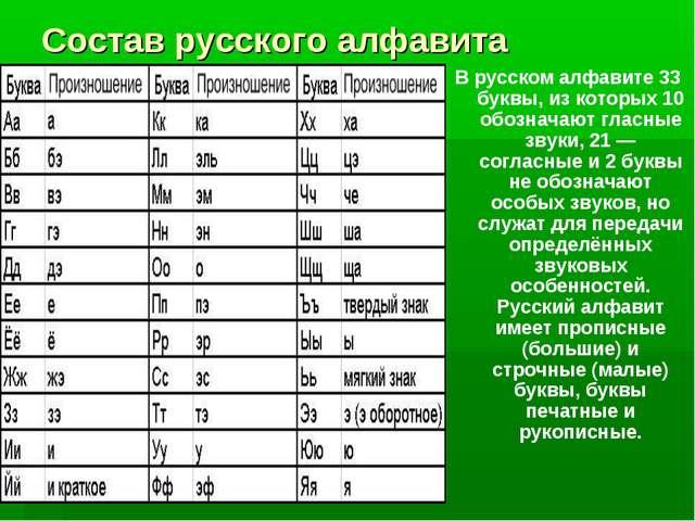 Состав русского алфавита В русском алфавите 33 буквы, из которых 10 обозначаю...