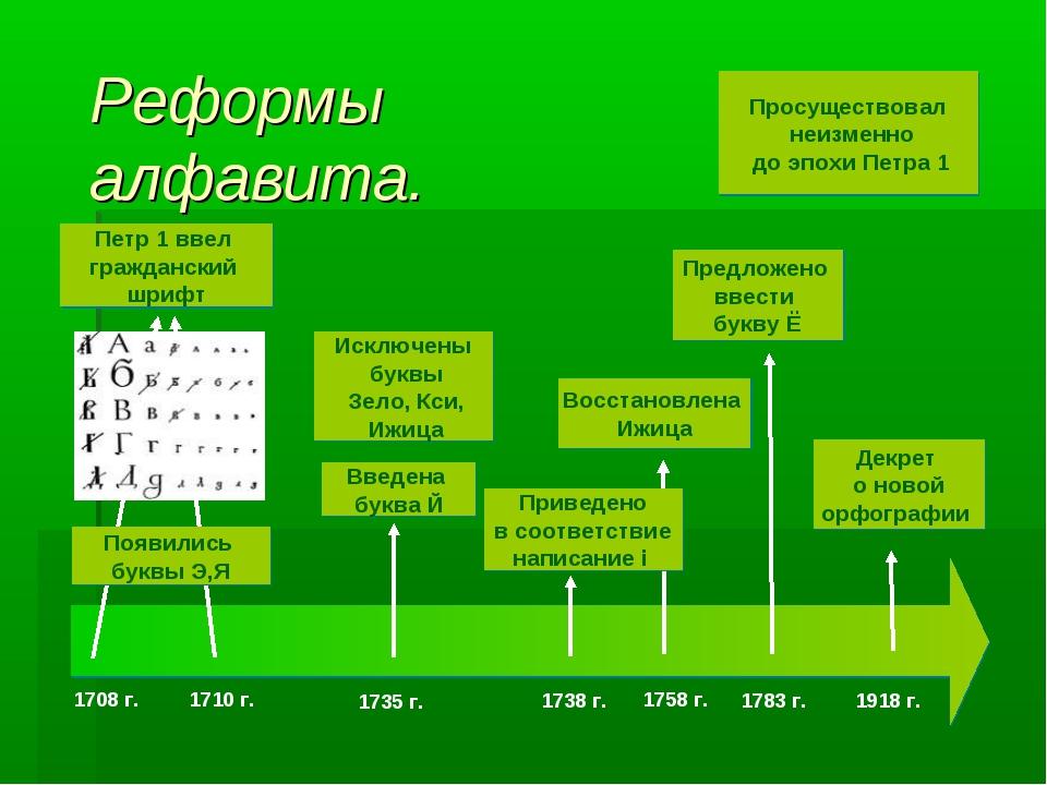 Реформы алфавита. 1708 г. 1710 г. 1735 г. 1783 г. Просуществовал неизменно до...