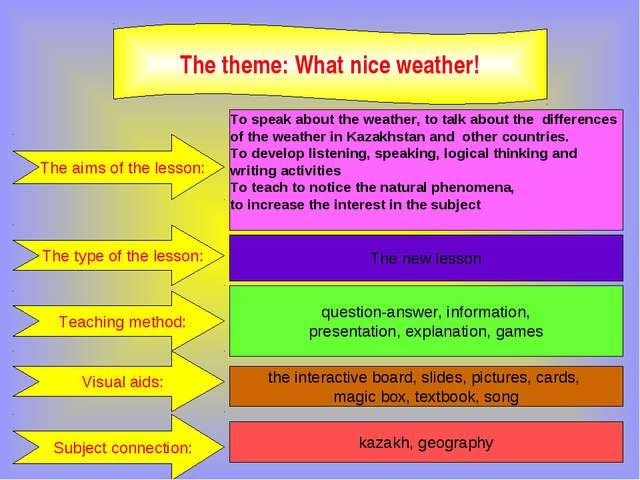 The theme: What nice weather! The aims of the lesson: To speak about the wea...
