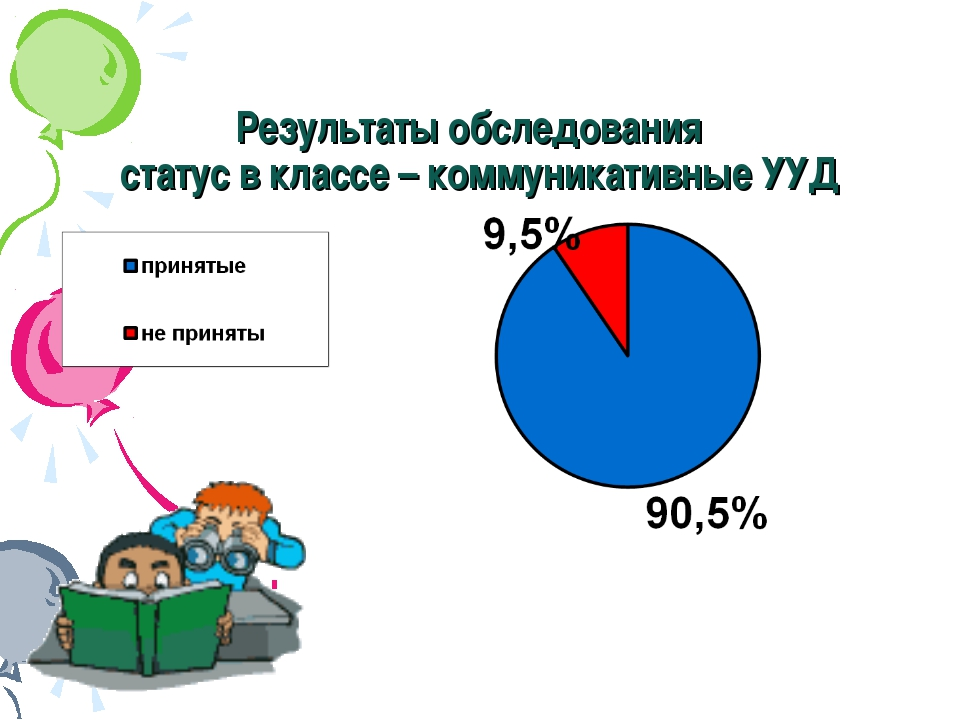 Результаты обследования статус в классе – коммуникативные УУД