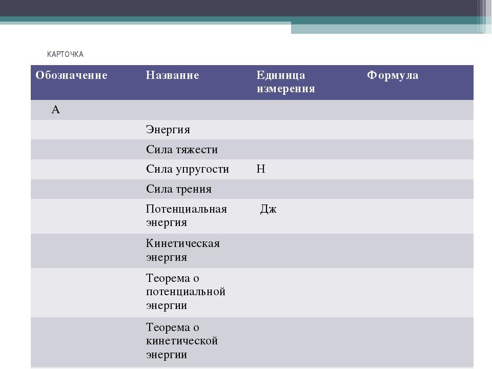 КАРТОЧКА Обозначение Название Единица измеренияФормула А Энергия Си...