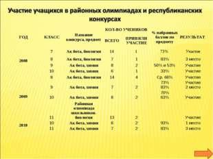 ГОДКЛАССНазвание конкурса, предметКОЛ-ВО УЧЕНИКОВ% набранных баллов по п