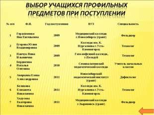 № п/пФ.И.Год поступленияВУЗСпециальность 1Герасименко Яна Евгеньевна200