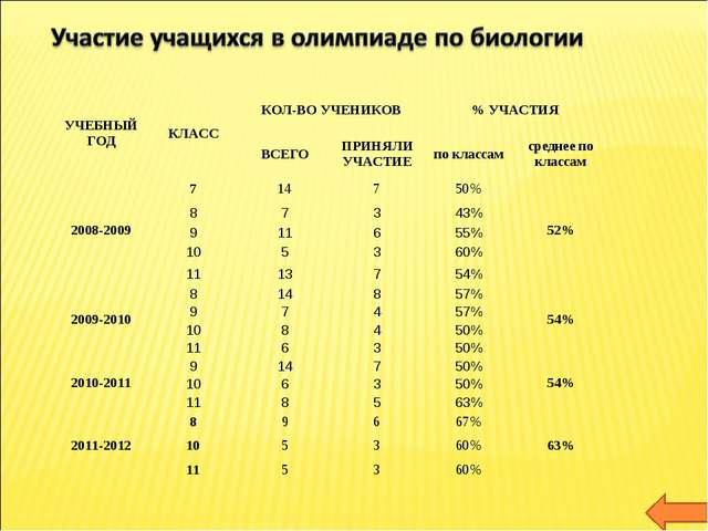 УЧЕБНЫЙ ГОДКЛАССКОЛ-ВО УЧЕНИКОВ% УЧАСТИЯ ВСЕГОПРИНЯЛИ УЧАСТИЕпо класса...