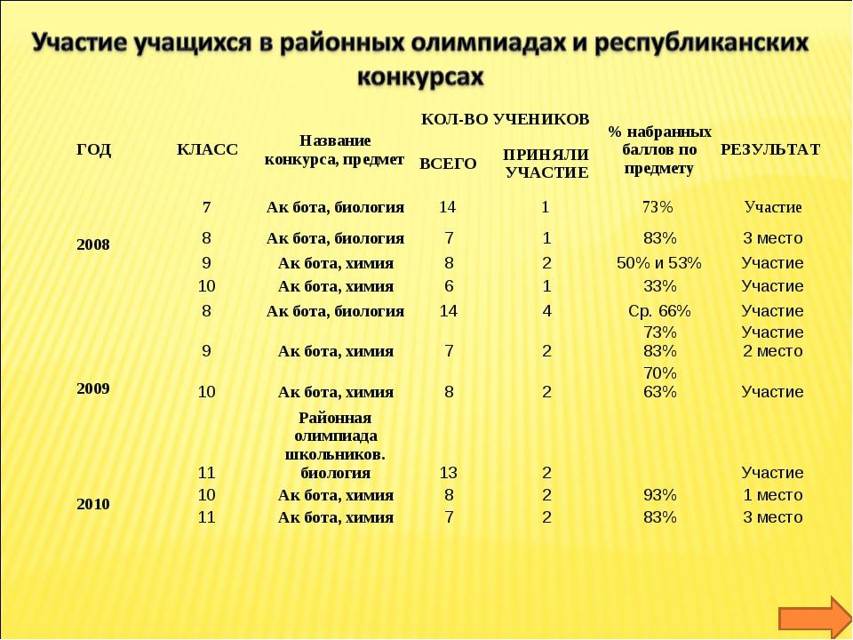 ГОДКЛАССНазвание конкурса, предметКОЛ-ВО УЧЕНИКОВ% набранных баллов по п...