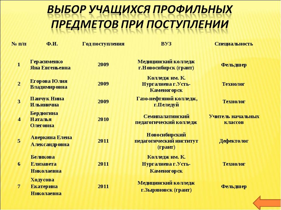 № п/пФ.И.Год поступленияВУЗСпециальность 1Герасименко Яна Евгеньевна200...