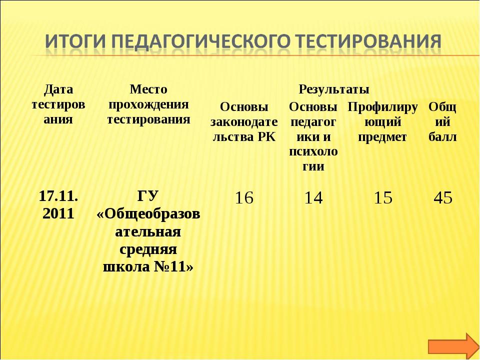 Дата тестированияМесто прохождения тестированияРезультаты Основы законода...