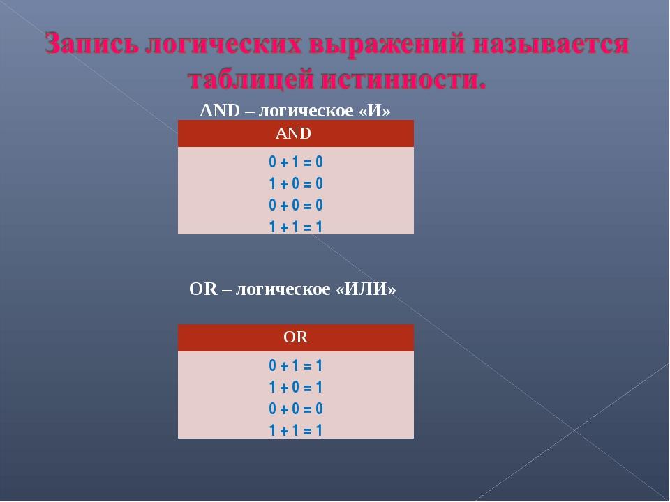 AND – логическое «И» OR – логическое «ИЛИ» AND 0 + 1 = 0 1 + 0 = 0 0 + 0 = 0...