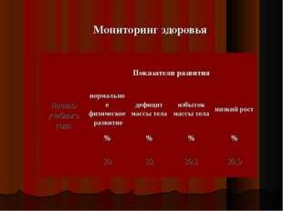 Мониторинг здоровья Начало учебного года Показатели развития  нормальное фи