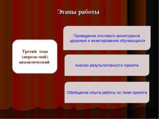 Третий этап (апрель-май) аналитический Обобщение опыта работы по теме проекта