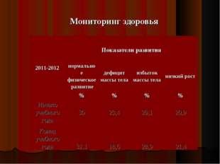 Мониторинг здоровья 2011-2012 Показатели развития  нормальное физическое ра