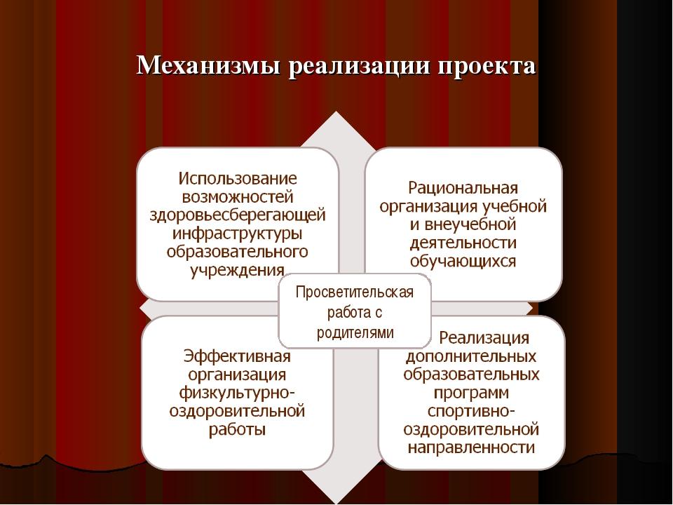 Механизмы реализации проекта Просветительская работа с родителями