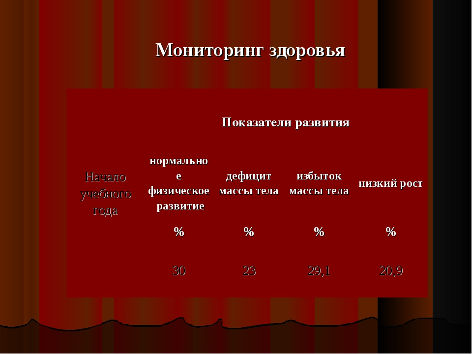 Мониторинг здоровья Начало учебного года Показатели развития  нормальное фи...