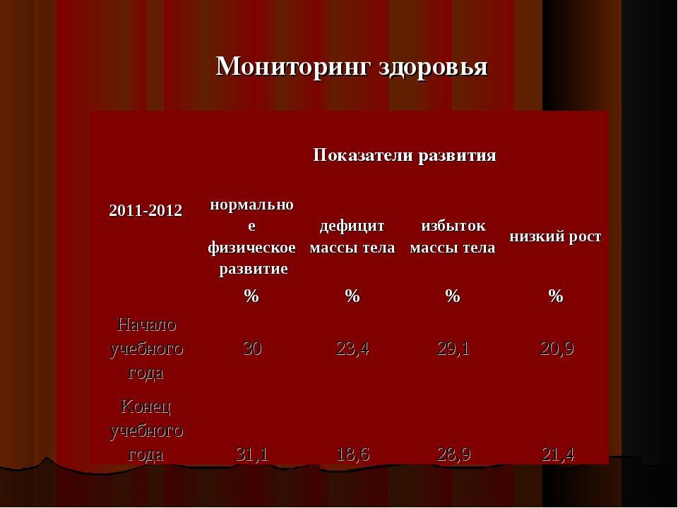 Мониторинг здоровья 2011-2012 Показатели развития  нормальное физическое ра...
