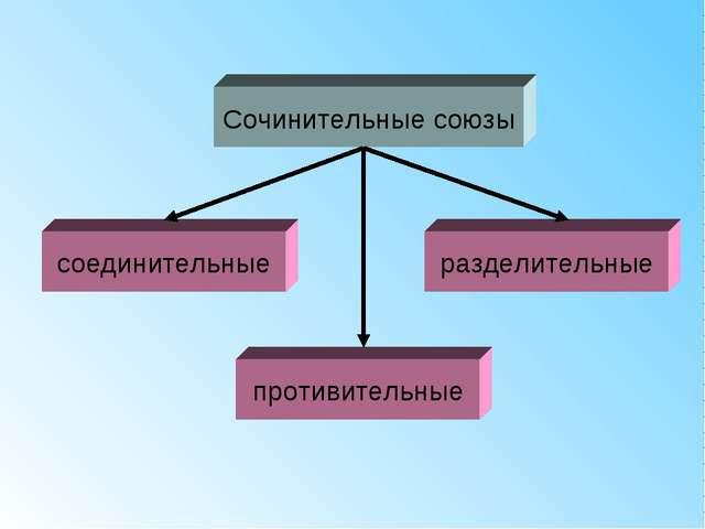 Сочинительные союзы соединительные противительные разделительные