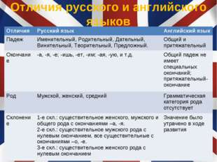 Отличия русского и английского языков ОтличияРусский языкАнглийский язык Па