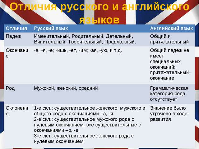 Отличия русского и английского языков ОтличияРусский языкАнглийский язык Па...