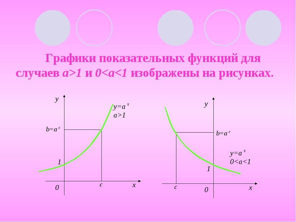 Графики показательных функций для случаев а>1 и 0