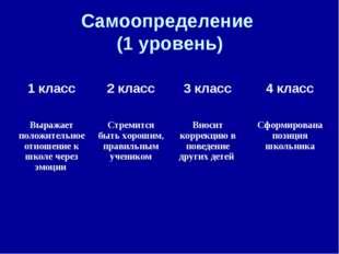 Самоопределение (1 уровень) 1 класс2 класс3 класс4 класс Выражает положите