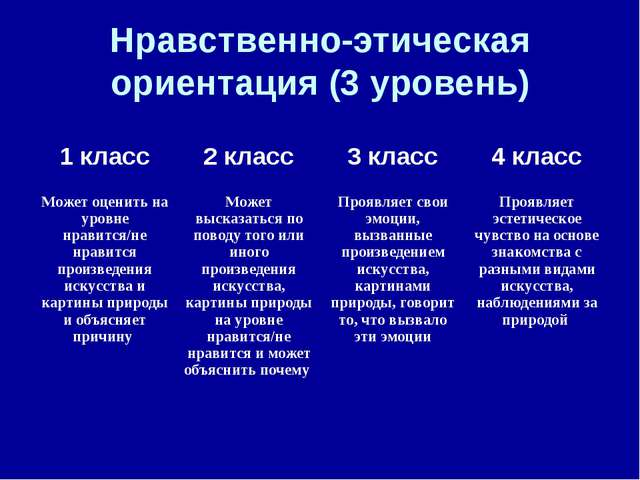 Нравственно-этическая ориентация (3 уровень) 1 класс2 класс3 класс4 класс...