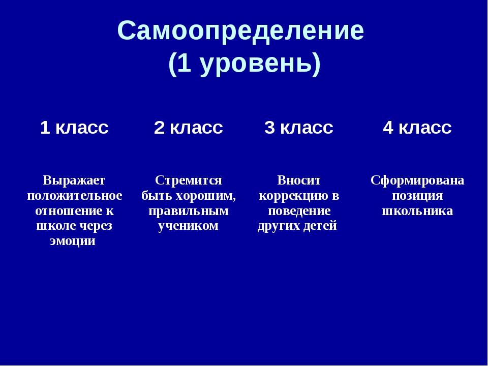 Самоопределение (1 уровень) 1 класс2 класс3 класс4 класс Выражает положите...