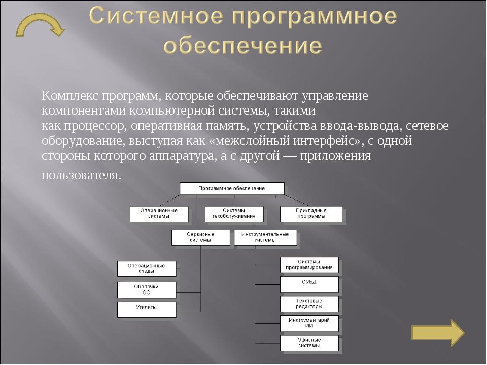 Комплекс программ, которые обеспечивают управление компонентамикомпьютерной...