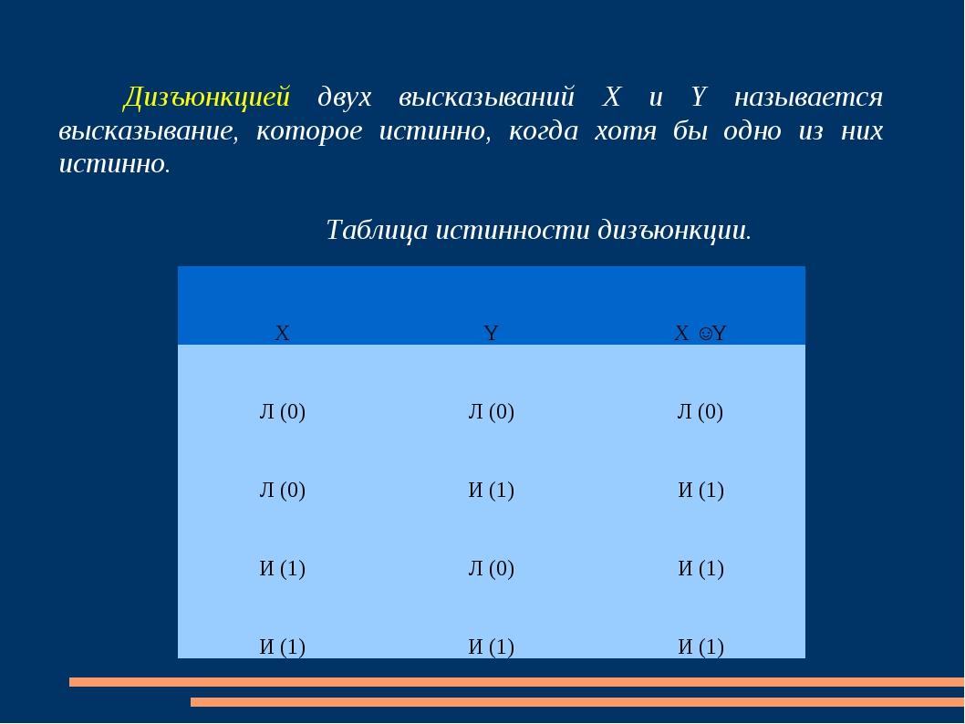 Дизъюнкцией двух высказываний Х и Y называется высказывание, которое истинно...