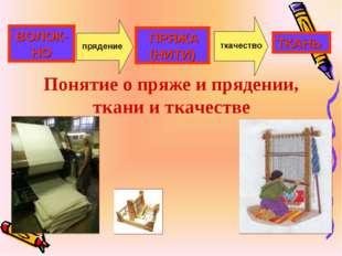 Понятие о пряже и прядении, ткани и ткачестве ВОЛОК-НО ПРЯЖА (НИТИ) ТКАНЬ пря