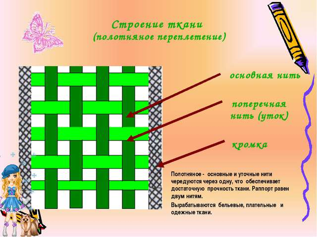 Строение ткани (полотняное переплетение) основная нить поперечная нить (уток...