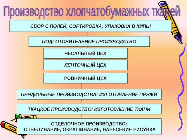 СБОР С ПОЛЕЙ, СОРТИРОВКА, УПАКОВКА В КИПЫ ПОДГОТОВИТЕЛЬНОЕ ПРОИЗВОДСТВО ЧЕСАЛ...