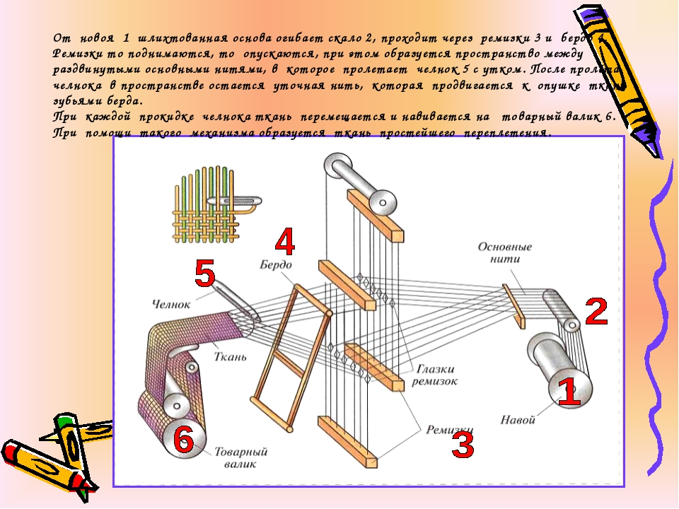 От новоя 1 шлихтованная основа огибает скало 2, проходит через ремизки 3 и бе...