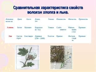 Сравнительная характеристика свойств волокон хлопка и льна. Название волокна