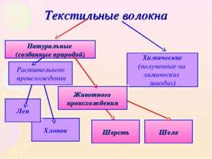 Текстильные волокна Хлопок Химические (полученные на химических заводах) Нату