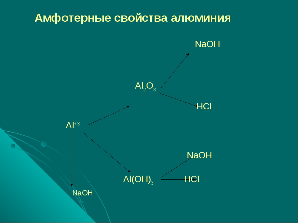 Амфотерные свойства алюминия NaOH Al2O3 HCl Al+3 NaOH Al(OH)3 HCl NaOH