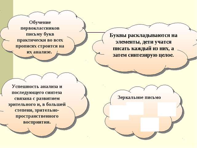 Обучение первоклассников письму букв практически во всех прописях строится на...