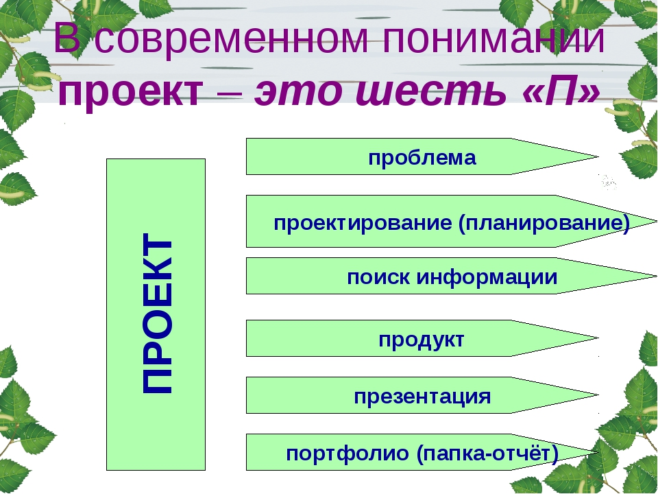В современном понимании проект – это шесть «П» проблема ПРОЕКТ проектирование...
