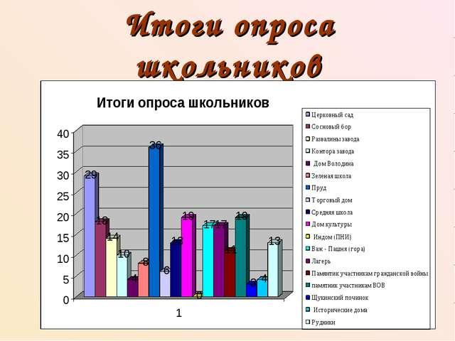 Итоги опроса школьников