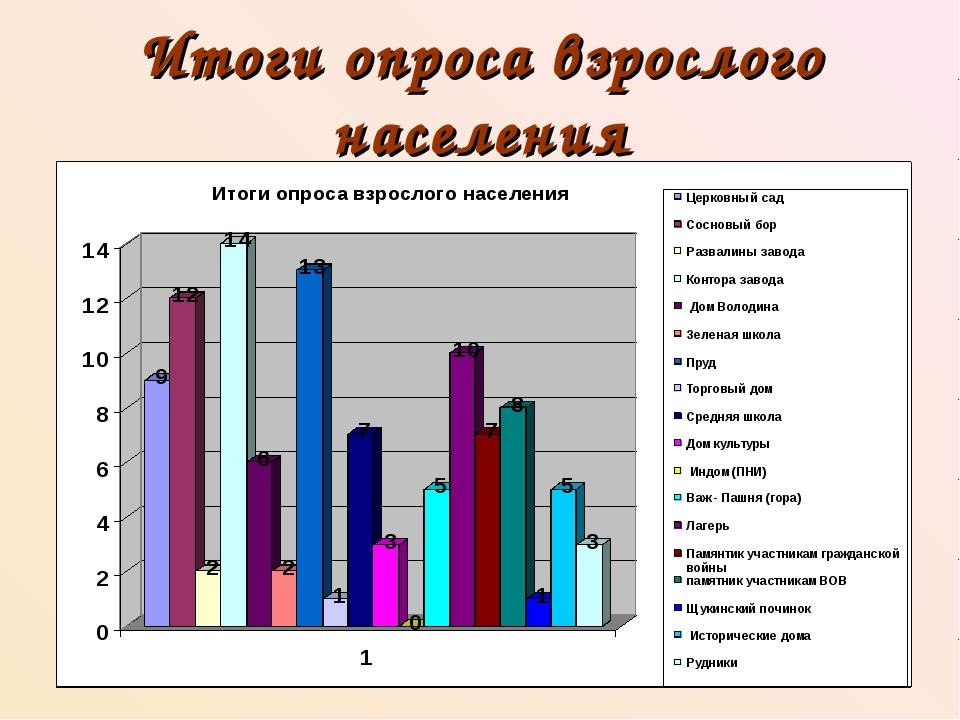 Итоги опроса взрослого населения